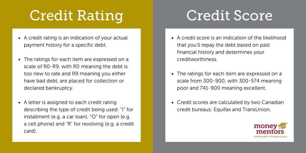 Credit Rating vs. Credit Score in Alberta, Canada